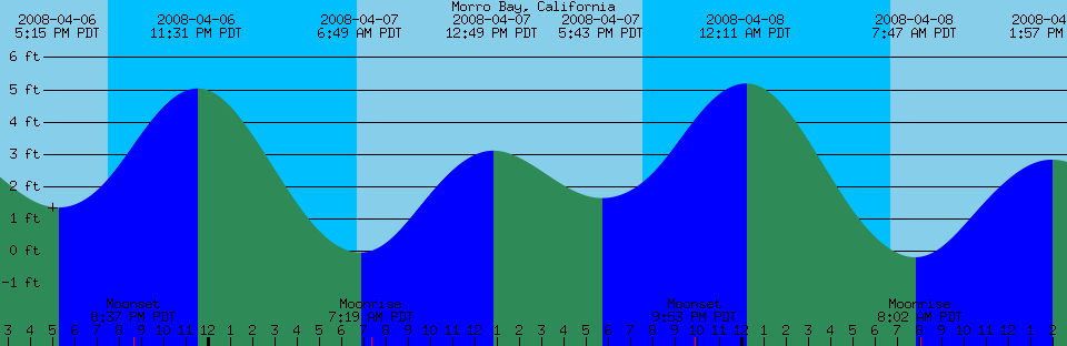 Morro bay weather tides